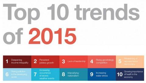 Cum va arata lumea in 2015?